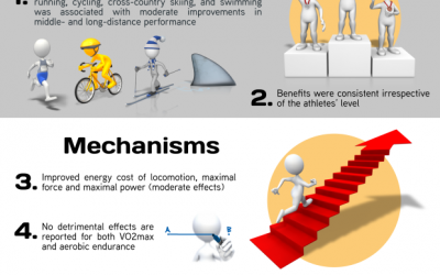 Is strength training good for middle or long distance performance?